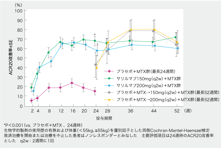 サリルマブがMTX効果不十分RAで有効性示す