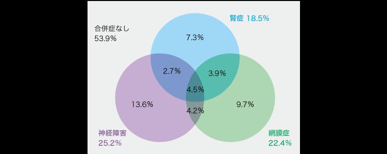 日本の糖尿病合併症の実態が判明