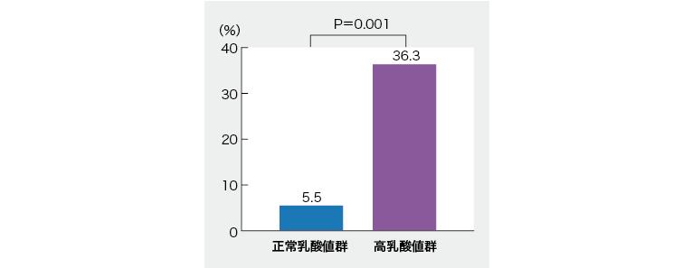 乳酸値が急性腎障害リスクの予測険因子に