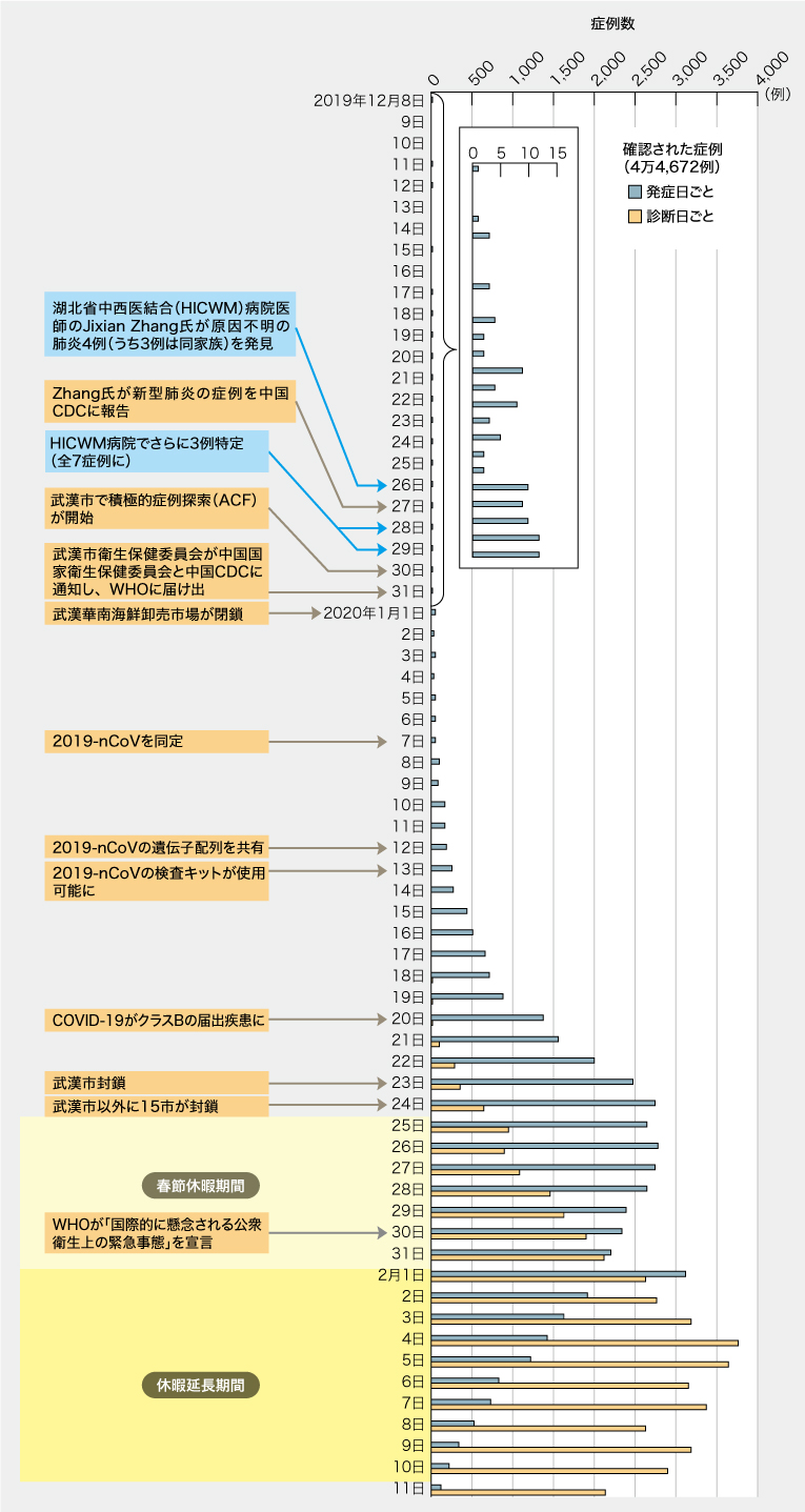 死亡 率 世界 コロナ