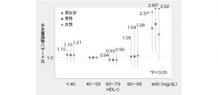 超高値HDL-Cは動脈硬化性心血管疾患と関連