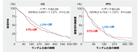 低用量ゲムシタビンの非劣性を第Ⅲ相で証明