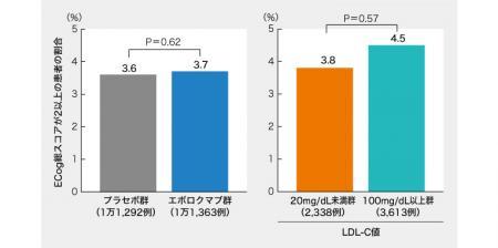 PCSK9阻害薬で認知機能低下せず