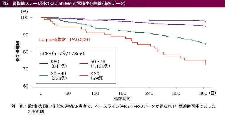 腎機能ステージ別のKaplan-Meier累積生存曲線