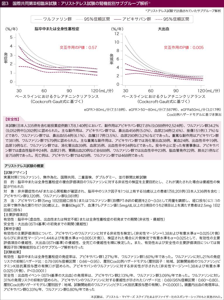 国際共同第III相臨床試験:アリストテレス試験の腎機能別のサブグループ解析