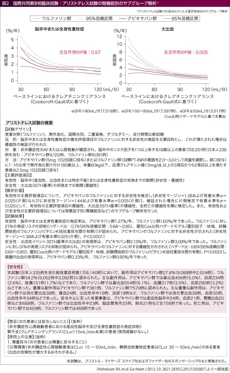 アブレーション施行患者におけるAFの累積無再発率
