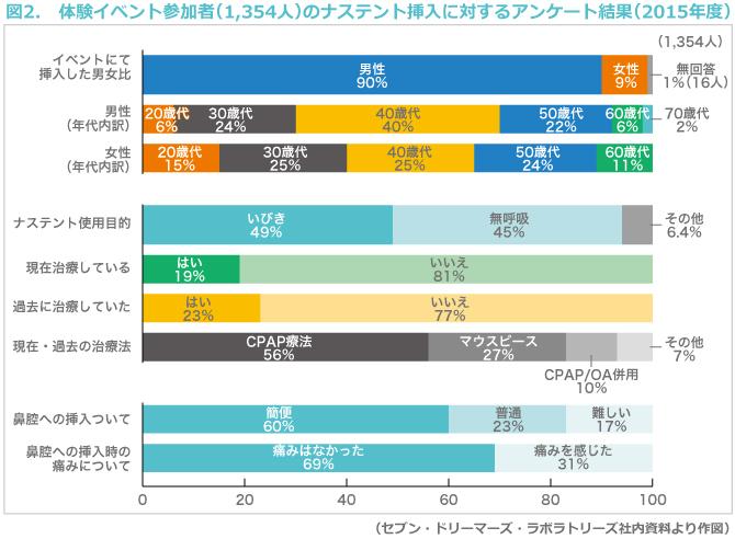 図2. 体験イベント参加者(1,354人)のナステント挿入に対するアンケート結果(2015年度)