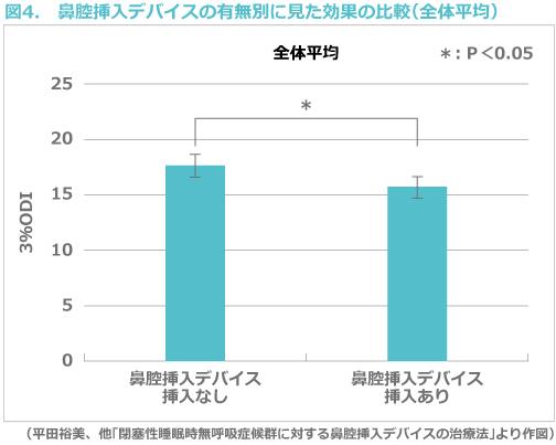 図4. 鼻腔挿入デバイスの有無別に見た効果の比較(全体平均)