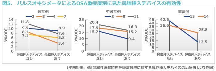 図5. パルスオキシメータによるOSA重症度別に見た鼻腔挿入デバイスの有効性