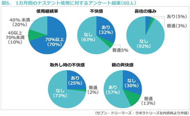 図6. 1カ月間のナステント使用に対するアンケート結果(60人)